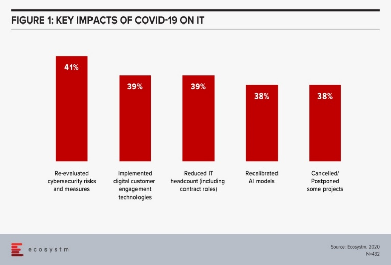 Impact of Covid on IT Function
