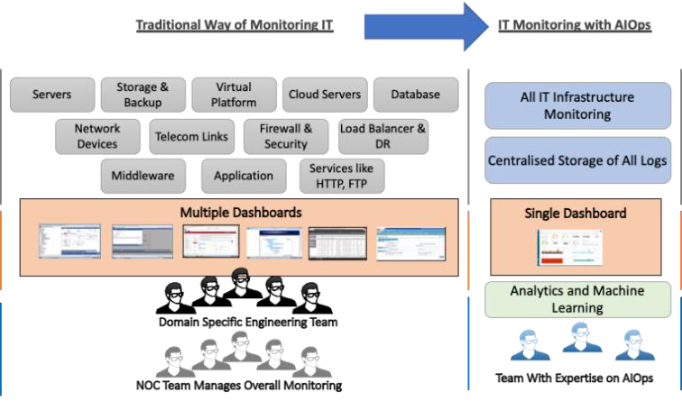 IT Operations – Traditional vs AIOps