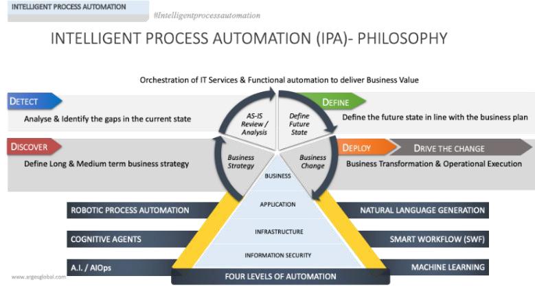 Intelligent Process Automation Philosophy