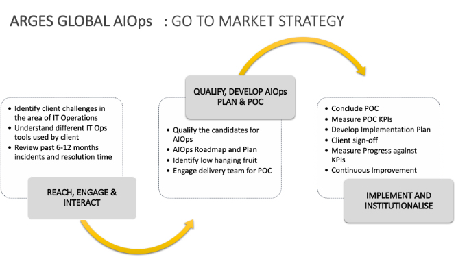 ARGES GLOBAL- AIOps Go To Market